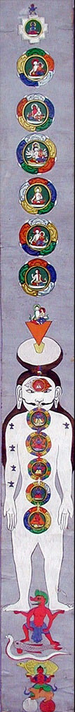 ANCIENT INDIAN CHAKRAS EXTERNAL TO THE BODY